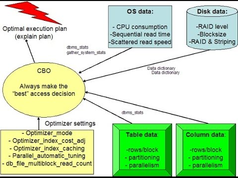 Oracle SQL Tuning - Oracle Execution Plans for Beginners