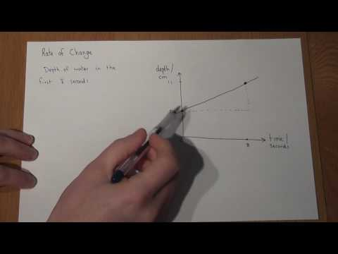 GCSE Maths Gradients and rates of change from a line