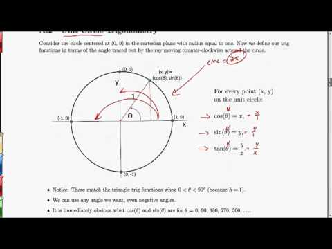MV3D Appendix A.2 - Unit Circle Trigonometry