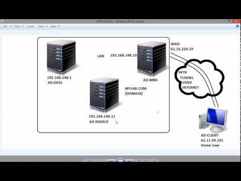 VPN with RADIUS Server in Windows Server 2008R2 SP1