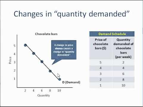 Demand versus