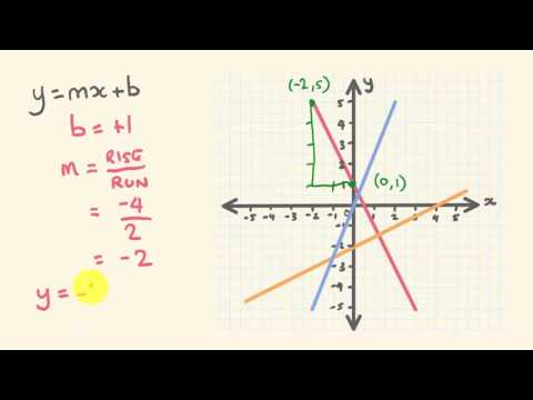 Linear equation from graphs