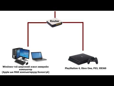 Алхам 1: Дан ганц router ашиглах тохиолдолд |Заавар|XBSLink|PS4|