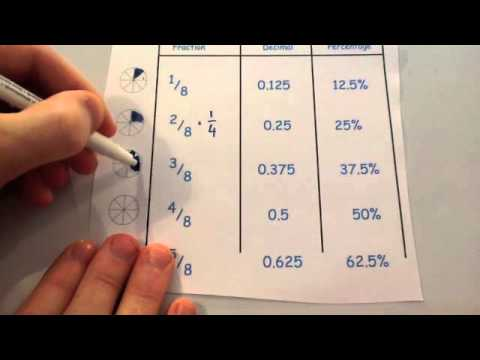 Important Fractions, Decimals and Percentages - Corbettmaths