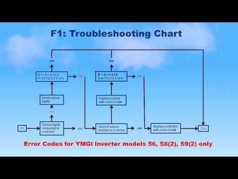 YMGI (56),(58)2 And (59)2 Error Codes Explained