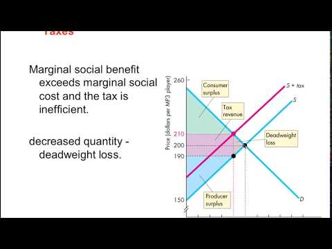 TAXES & Dead Weight Loss (Consumer surplus)