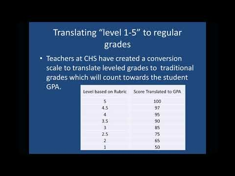 Evidence Based Learning/Standards Converted to GPA in Power School