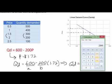 Linear Demand Equations - part 2 (NEW 2016!)