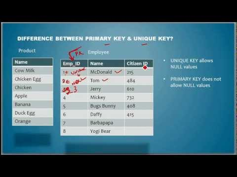 What is the Difference between Primary Key and Unique Key - Database Tutorial 14