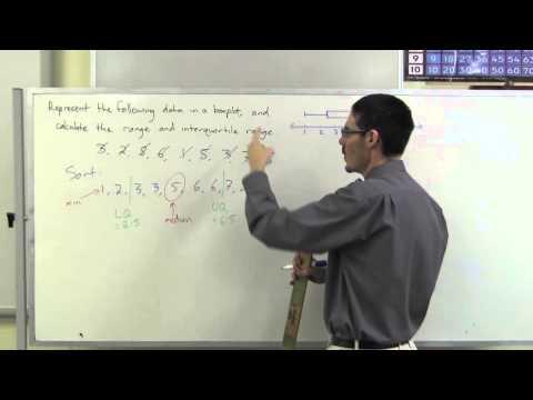 Box plots, range and inter-quartile range