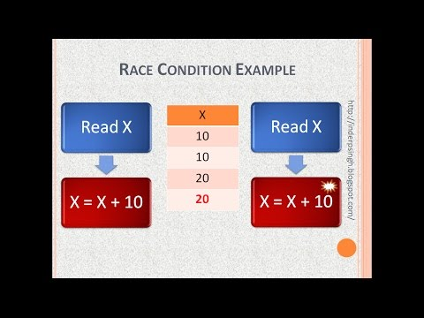 Race Condition in operating system with example