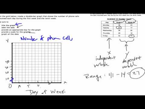 Line graphs and double bar graphs - s3