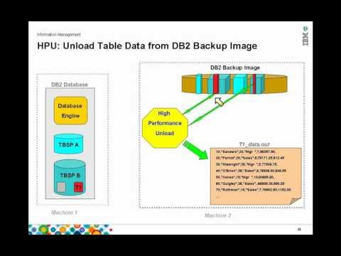 Advanced Recovery Solutions for DB2 LUW