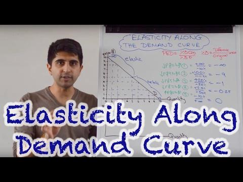 Elasticity Along The Demand Curve