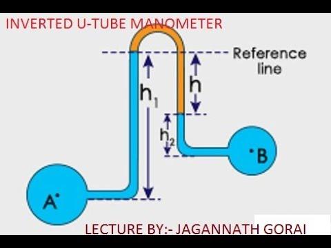 INVERTED U-TUBE MANOMETER (FLUID MECHANICS)