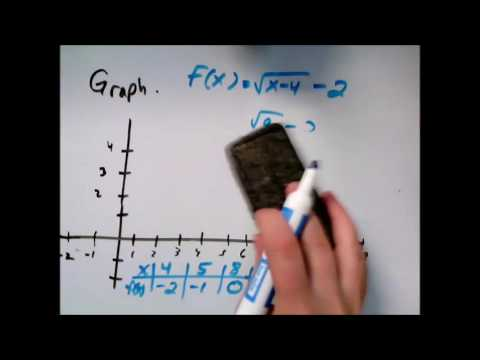 Graphing a square root function, Problem type 2