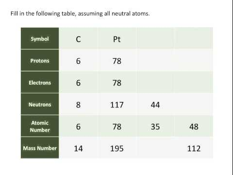 Atomic Numbers, Mass Numbers and Isotopes - Chemistry Tutorial