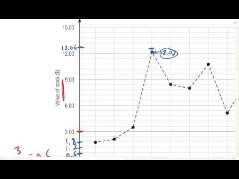2.1 Broken Line Graphs