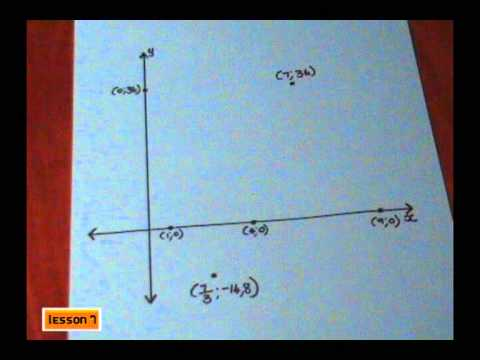 Sketching the Graph of a Cubic Function