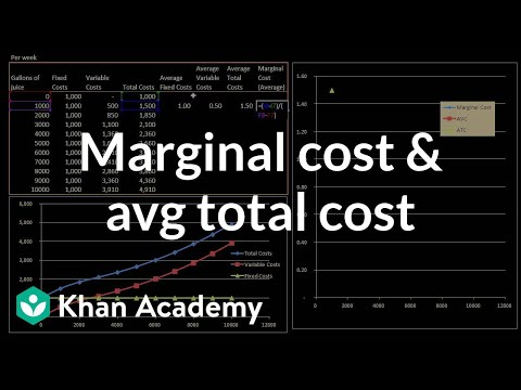Marginal cost and average total cost | Microeconomics | Khan Academy