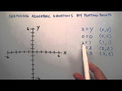 What is X = Y , How to Sketch Equations by Plotting Points , Intermediate Algebra , Lesson 57