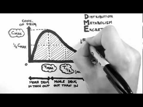 Pharmacokinetics 1 - Introduction