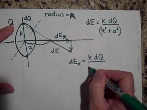The Electric Field Due to a Ring of Charge