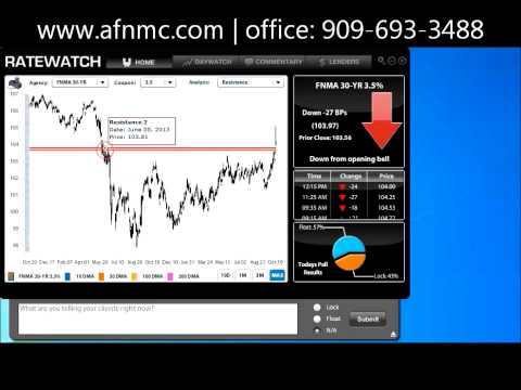 Interest Rate Have Improved October 15th 2014
