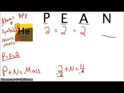 How to find the number of protons, electrons and neutrons tutorial?