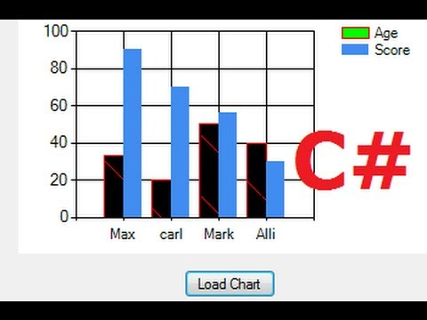 C# Tutorial 14:How to use Chart /Graph in Visual C#