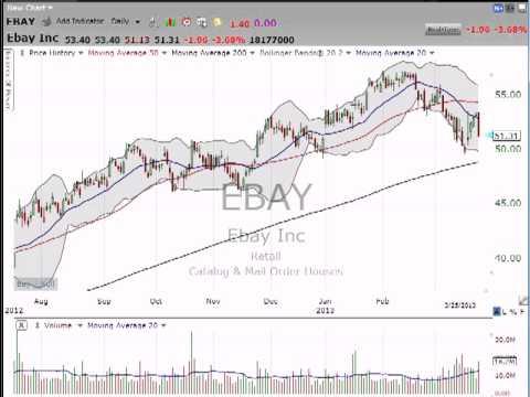 Is it time to bid on eBay (EBAY)? (March 25, 2013)