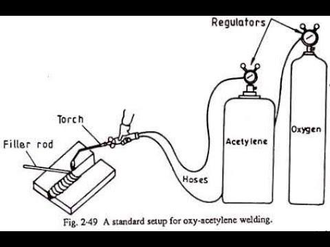 Oxy-Acetylene gas welding process (In Hindi)