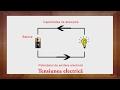 Fizica: Tensiunea Electrica | WinSchool