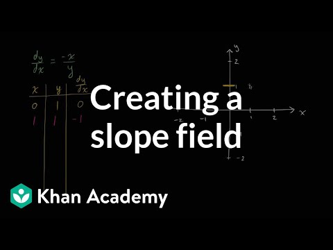Creating a slope field | First order differential equations | Khan Academy