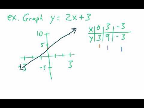 Math 8: 4.5 Patterns in Line Graphs