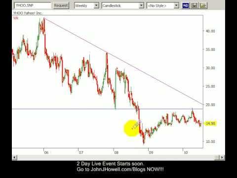 Gold Spot Price Chart Yahoo Finance