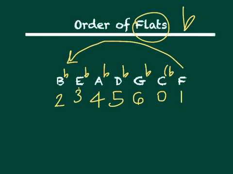 Order of Sharps and Flats