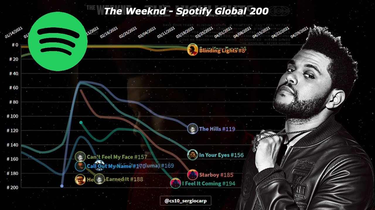 The Weeknd   Spotify Chart History (2014-2021)   Global 200