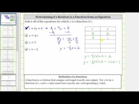 Determine if an Equation Represents a Function (Basic with Definition Only)