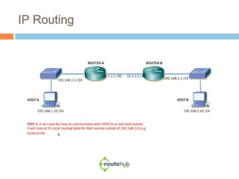 Cisco IP Routing Overview - Part 1