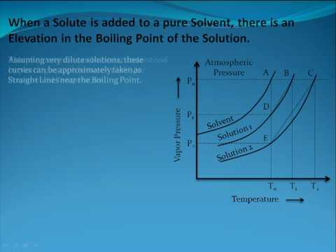 Elevation in Boiling Point for Solutions