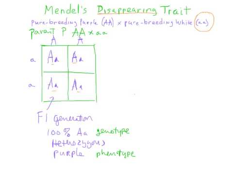 Mendel' Disappearing Trait