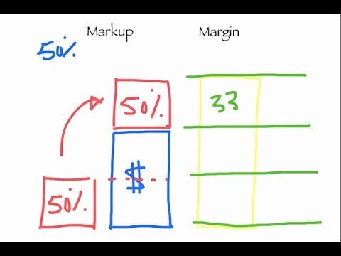 Whiteboard: Markup and Margin