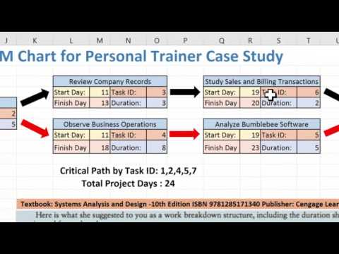 Creating a PERT/CPM Chart using Excel 2016 and the Personal Trainer Case