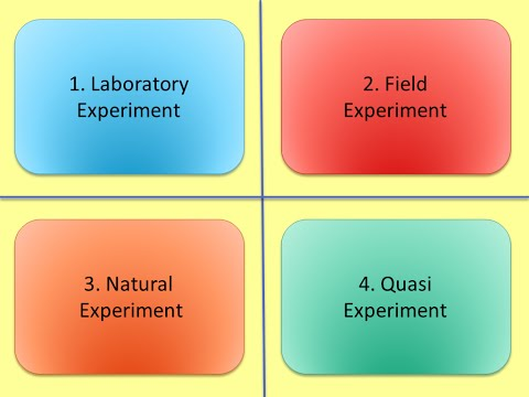 Experimental Methods in psychology AQA Paper 2 (and PSYA4 old spec)