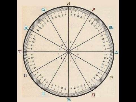 Astrology Chart:  How to read the degrees - It's easier than you think!
