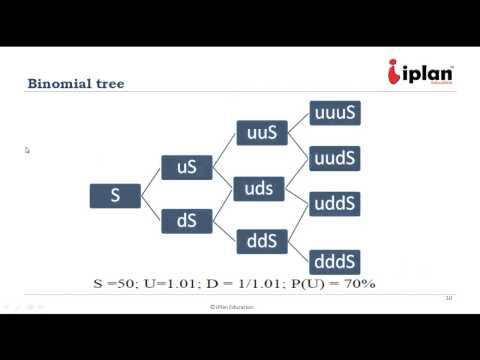 CFA Level 1: Quantitative Methods - Common Probability Distributions LOS 9