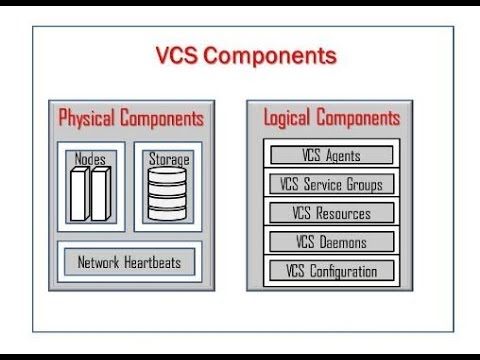 Veritas Cluster Tutorial for Beginners | Understand VCS Concepts, VCS Terminologies & Components