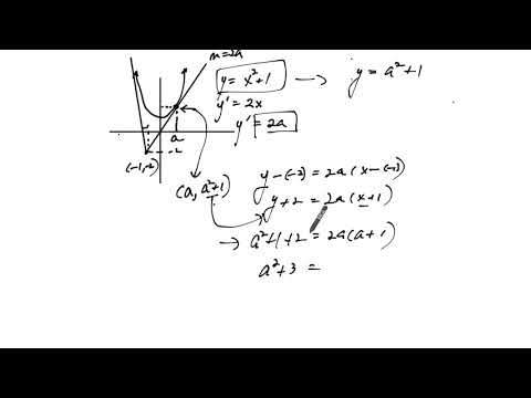 Finding Equation of Tangent line from a Curve with a Point that Does Not lie on the Curve