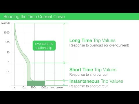 Time Current Curve Basics: Determining Circuit Breaker Trip Times